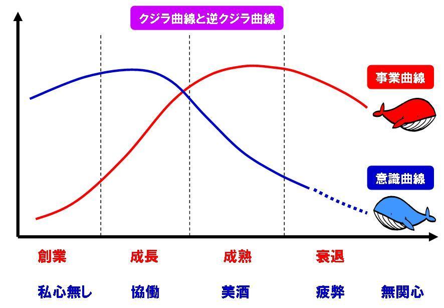 Kujira_kyokusen