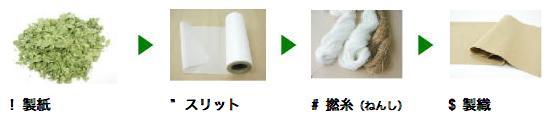 0419_sasawasi_tukurikata