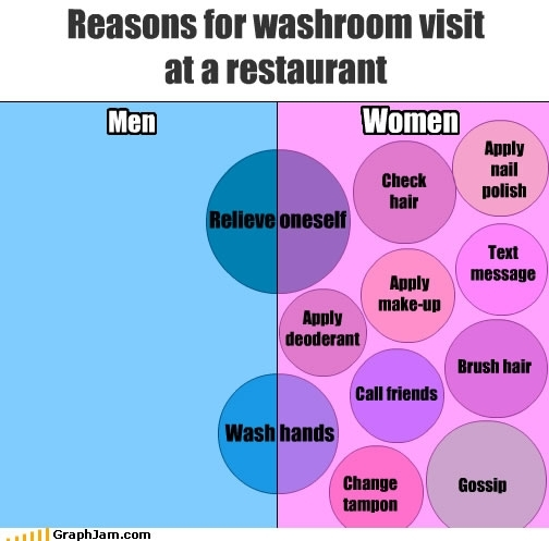 Songchartmemeswashroomvisit