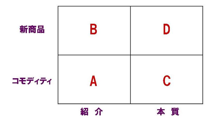 Blog_matrix